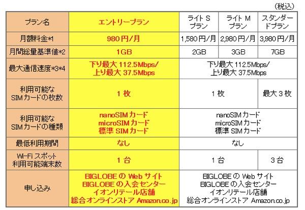 BIGLOBE 3G・LTEサービスに月額980円のエントリープランが追加 通信量は1GB/月 契約期間は縛りなし