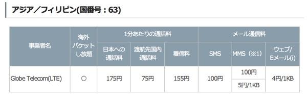 ソフトバンクのLTE国際ローミング対象エリアに香港・フィリピン・スイスの3カ国が追加
