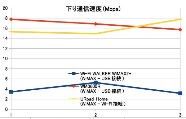 Wi-Fi WALKER WiMAX2+、WiMAX接続時の通信速度をWM3600R/URoad-Homeと比較