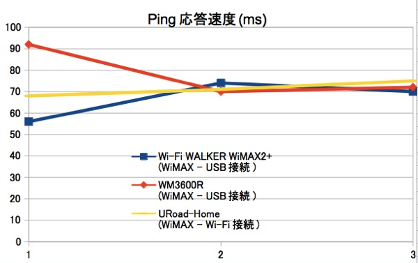 Wi-Fi WALKER WiMAX2+ スピードテスト Ping