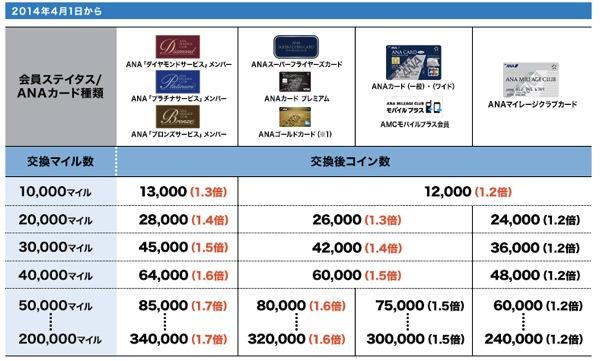 ANA SKY コインへの交換サービスをリニューアル/ANAマイルからANA SKY コインへの交換が最大1.7倍に