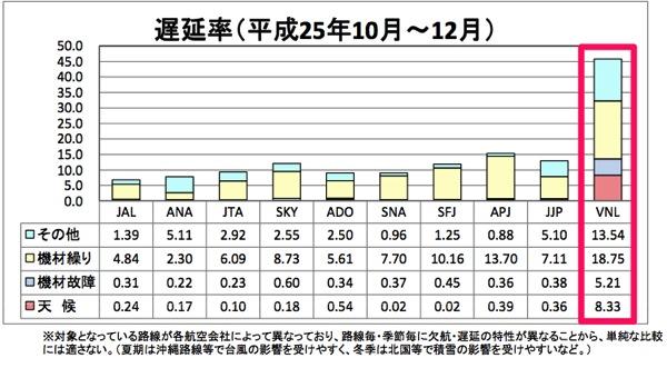 遅延率(平成25年10月〜12月)