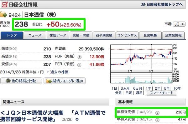 NHKニュースで高額キャッシュバック報道後、日本通信の株価がストップ高で年初来高値を記録