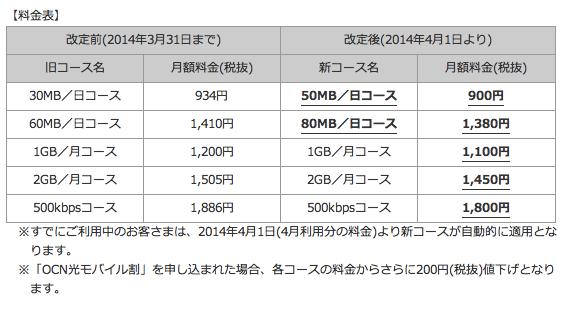 ニュース 2014年3月20日 料金値下げ 通信容量拡大で OCN モバイル ONE を全面リニューアル月額900円の50 MB 日コースなどが業界最安値で新登場 NTT Com 企業情報