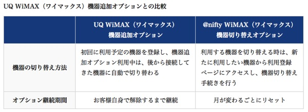 @nifty WiMAXの年間パスポートを新規契約/URoad-Aeroクレードルセットで端末代は1円