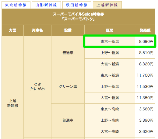 モバイルSuicaのスーパーモバトクで東京駅 ⇒ 新潟駅の新幹線を8,690円で予約してみた