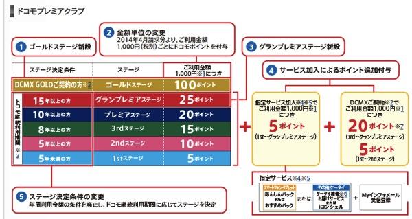 年会費がほぼ無料のDCMXカード、期間限定でドコモポイントが1,000円につき最大20ポイント追加付与