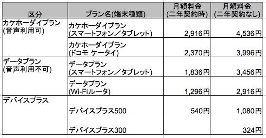 ドコモの『カケホーダイ』&『パケあえる』 新料金プランを解説