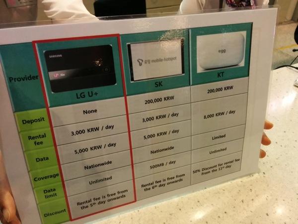 LG U+のモバイルWi-Fiルータレンタルサービス