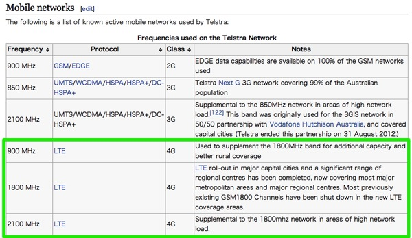 Telstra Wikipedia the free encyclopedia