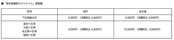 ANA、海外乗継割引スペシャルの石垣発着線を10,000円/片道に値上げ 6月1日より