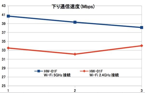 HW-01FのWI-Fi設定を変更してスピードテスト
