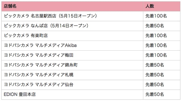 GALAXY SHOPでGALAXY S5を購入すると20,000円が還元されるキャンペーン、発売日限定で開催
