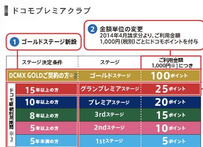 DCMX GOLDのステージ優待は通信料の10%がポイント還元、新料金プランで『シェアパック』契約回線にオススメ
