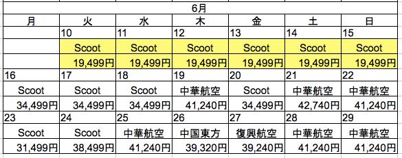 Expediaでの成田 〜 台北価格調査