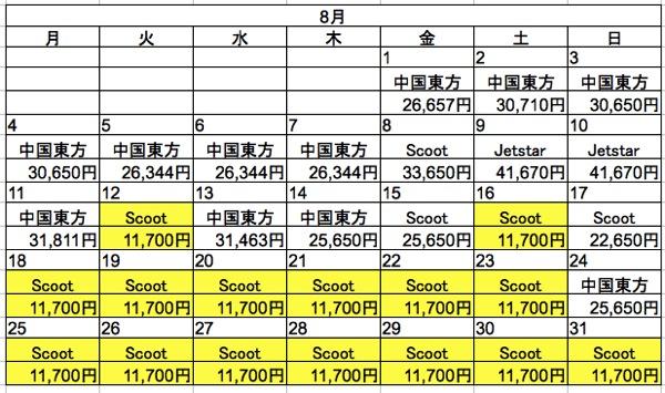 成田 ⇒ 台北の片道航空券検索結果(Expedia)