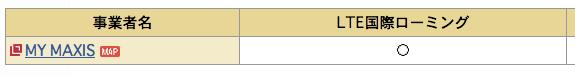 国名 都市名 機種から調べる サービス 機能 NTTドコモ