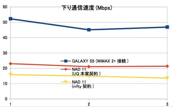 NAD11スピードテスト 下り通信速度