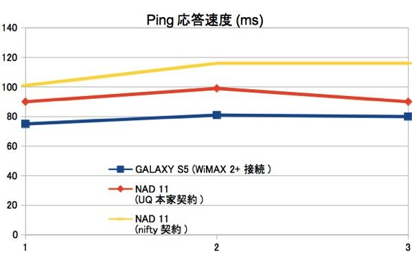 NAD11スピードテスト_Ping
