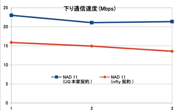 NAD11のキャンペーン比較 – 7月のオススメはSo-net