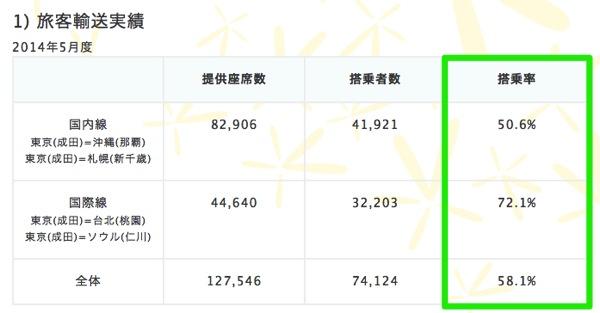 バニラ・エア 成田 〜 奄美大島線に就航を開始/1日1便