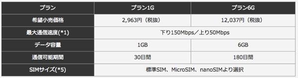 So-net、1GBで約3,000円の『Prepaid LTE SIM』をAmazonで販売開始!月額プランにはAmazon専用プランも