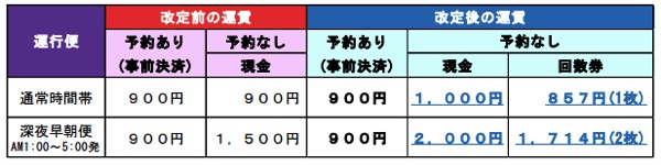 京成バス『東京シャトル』を7月23日より大幅増便/予約なしの深夜早朝便は運賃値上げへ