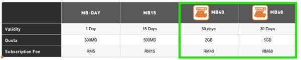 U Mobile Internet Prepaid Plans