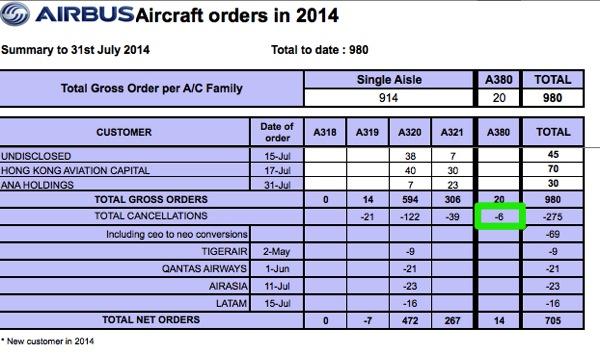 スカイマーク、A380のキャンセルについて『決定した事実なし』 – 過去のお知らせは非公開に