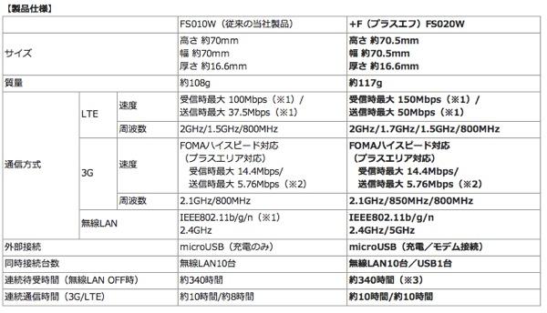 LTEクアッドバンド対応のモバイルWi-Fiルータ『+F FS020W』が富士ソフトより発売