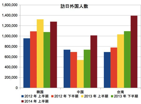 2014年上半期の訪日外国人は台湾が最多、前年同期比で35%増加