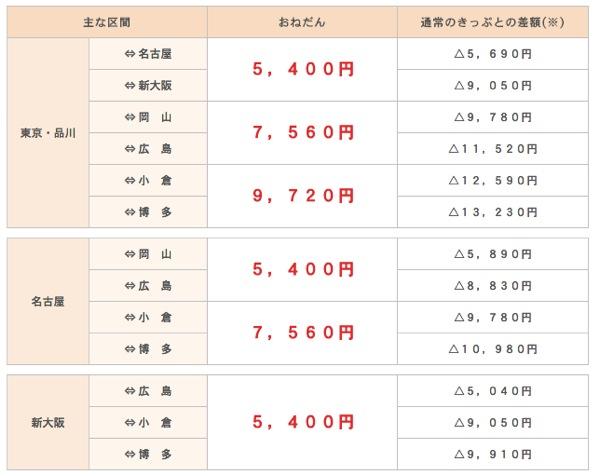 特別商品 超☆超IC早特 発売予定 |エクスプレス予約 新幹線の会員制ネット予約