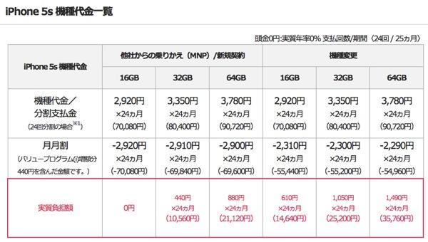 日本の携帯電話会社の本体代金『実質0円』に思ったこと