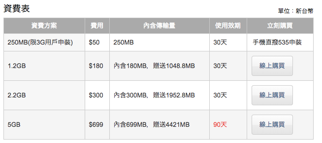 台灣大哥大の4G LTE対応プリペイドSIMカードの料金プランまとめ