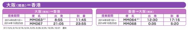 Peach:香港線時刻表