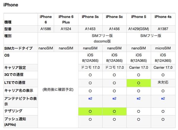 てくろぐ iOS 8 0とIIJmio iPhone iPad全機種動作確認
