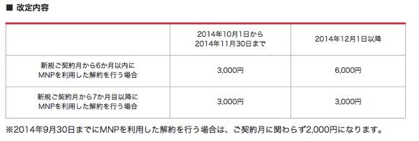 ワイモバイル、2014年12月よりMNP転出手数料を最大で6,000円に値上げ