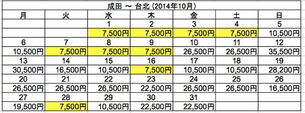 Scoot:成田 〜 台北 片道7,500円日程のまとめ(2014年10月分)