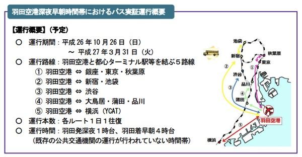 羽田空港:深夜早朝の利用増を目指したバスを試験運行、航空機の着陸料は最大で半額に