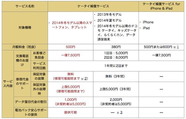 ドコモ、2014年冬モデルより『ケータイ補償』を値上げ、料金は月額500円で1回目の端末交換は7,500円に