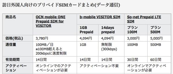 訪日外国人向けのプリペイドSIMカードまとめ shimajiro mobiler