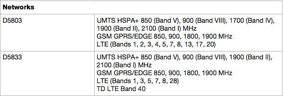 D5803とD5833の違い