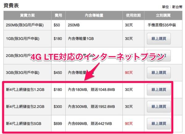 台灣大哥大 計量型 預付卡行動上網