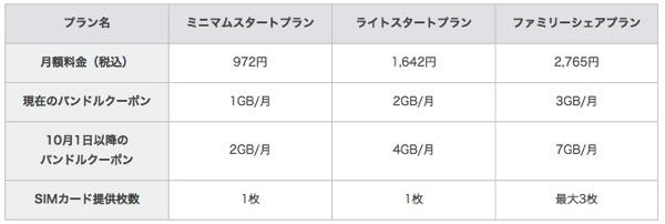 MVNO各社がデータ通信量を増量したので各社の料金プラン比較 – 月間2GBは1,000円以下に