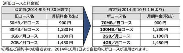 OCN モバイル ONE 料金プラン変更