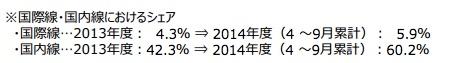 成田空港、国内線に往復880円の空港使用料を設定 – 新設するLCCターミナルでは往復760円