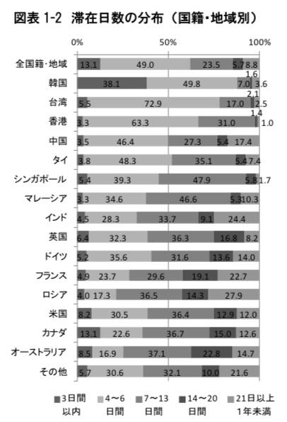 NTTコム、訪日外国人向けのプリペイドSIMに7日間で2,980円(税別)パッケージを追加、訪日外国人の約60%は滞在6日以内