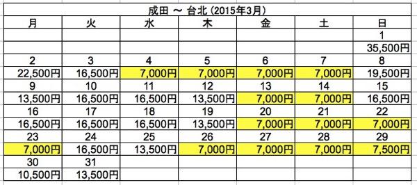 成田 ⇒ 台北 2015年3月
