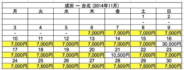 成田 ⇒ 台北 2014年11月