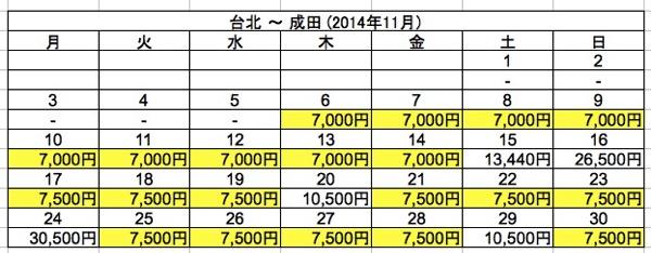 台北 ⇒ 成田 2014年11月